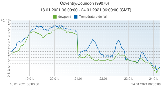 Coventry/Coundon, Grande-Bretagne (99070): Température de l'air & dewpoint: 18.01.2021 06:00:00 - 24.01.2021 06:00:00 (GMT)